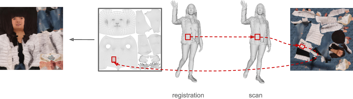Figure 1 for 360-Degree Textures of People in Clothing from a Single Image