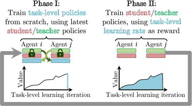 Figure 3 for Learning to Teach in Cooperative Multiagent Reinforcement Learning