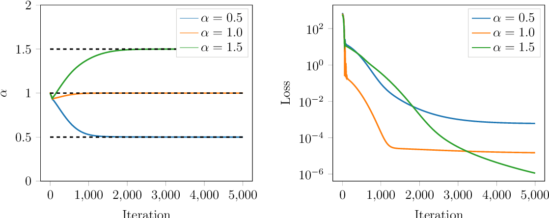 Figure 3 for Calibrating Lévy Process from Observations Based on Neural Networks and Automatic Differentiation with Convergence Proofs