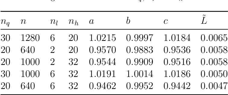 Figure 4 for Calibrating Lévy Process from Observations Based on Neural Networks and Automatic Differentiation with Convergence Proofs