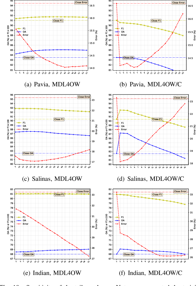 Figure 2 for Few-Shot Hyperspectral Image Classification With Unknown Classes Using Multitask Deep Learning