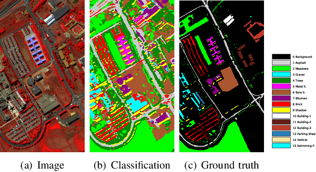 Figure 1 for Few-Shot Hyperspectral Image Classification With Unknown Classes Using Multitask Deep Learning
