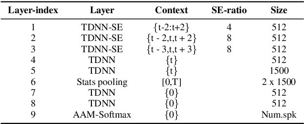 Figure 4 for An Integrated Framework for Two-pass Personalized Voice Trigger