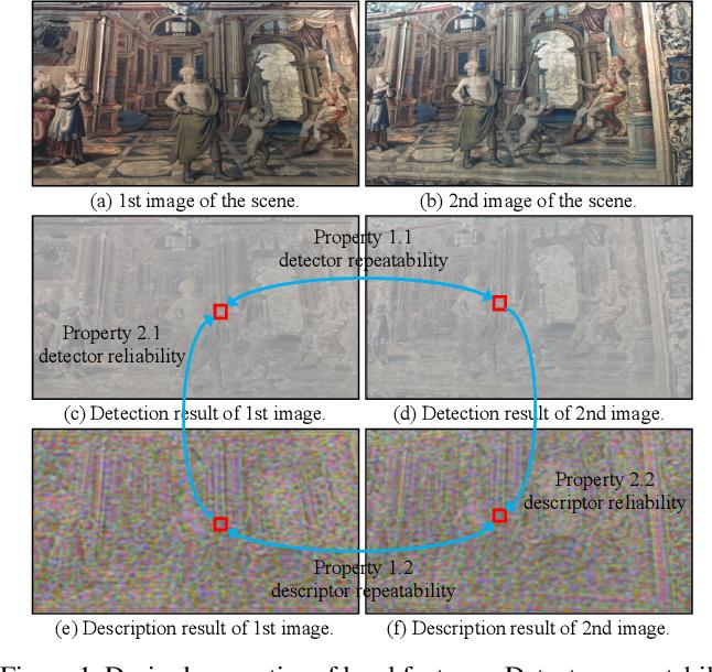 Figure 1 for SEKD: Self-Evolving Keypoint Detection and Description