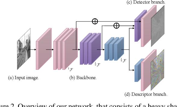 Figure 3 for SEKD: Self-Evolving Keypoint Detection and Description