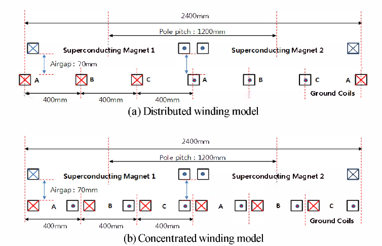 Design of coreless-typed linear synchronous motor for 600km