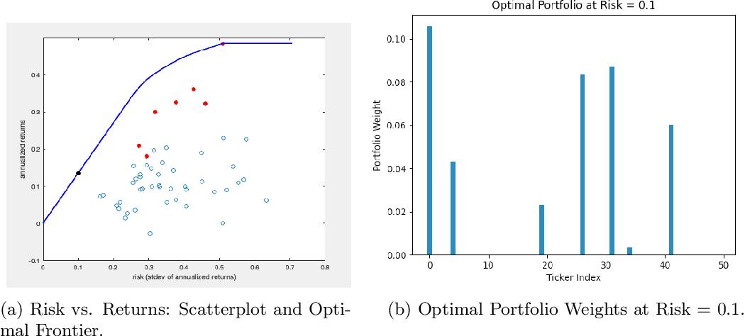 Figure 1 for Algorithms and Learning for Fair Portfolio Design
