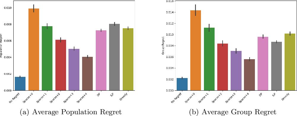 Figure 2 for Algorithms and Learning for Fair Portfolio Design