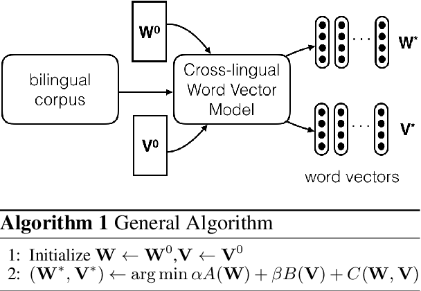 Figure 1 for Cross-lingual Models of Word Embeddings: An Empirical Comparison