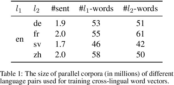 Figure 2 for Cross-lingual Models of Word Embeddings: An Empirical Comparison