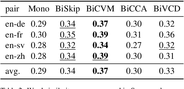 Figure 4 for Cross-lingual Models of Word Embeddings: An Empirical Comparison