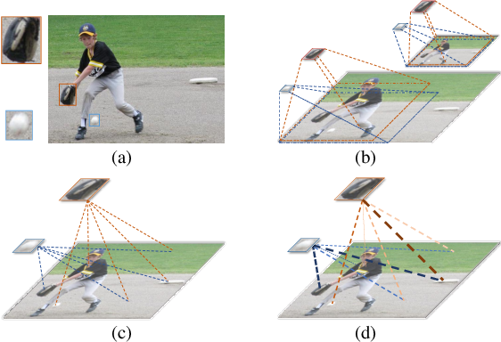 Figure 1 for Attention-guided Context Feature Pyramid Network for Object Detection