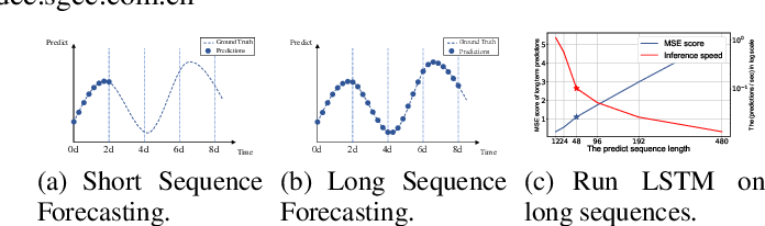 Figure 1 for Informer: Beyond Efficient Transformer for Long Sequence Time-Series Forecasting