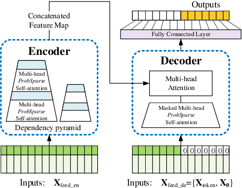 Figure 3 for Informer: Beyond Efficient Transformer for Long Sequence Time-Series Forecasting