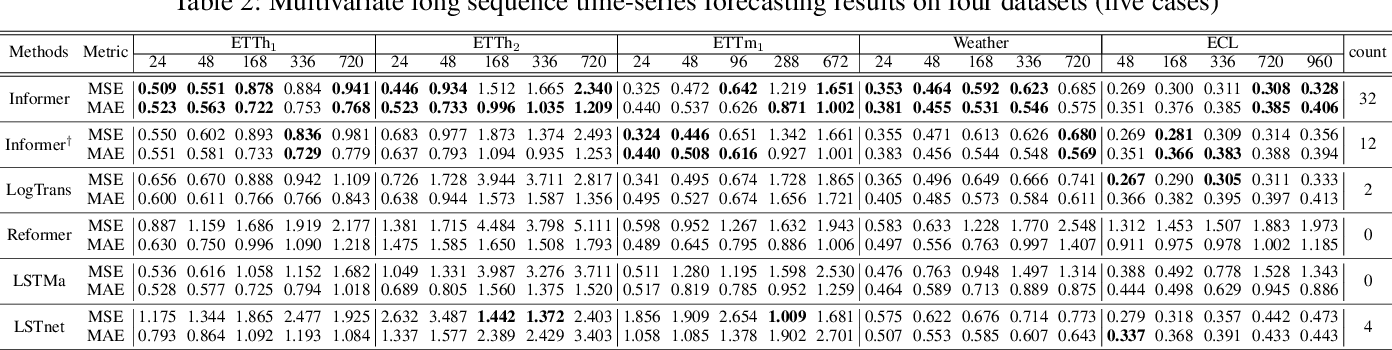 Figure 4 for Informer: Beyond Efficient Transformer for Long Sequence Time-Series Forecasting