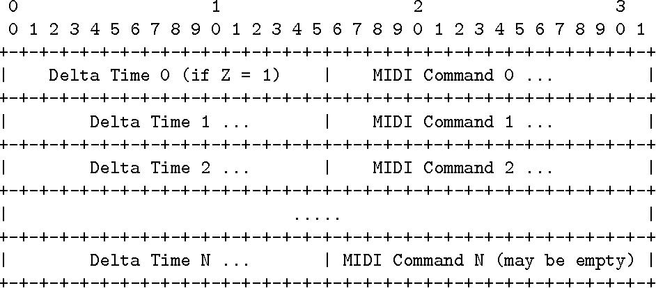 PDF] RTP Payload Format for MIDI - Semantic Scholar