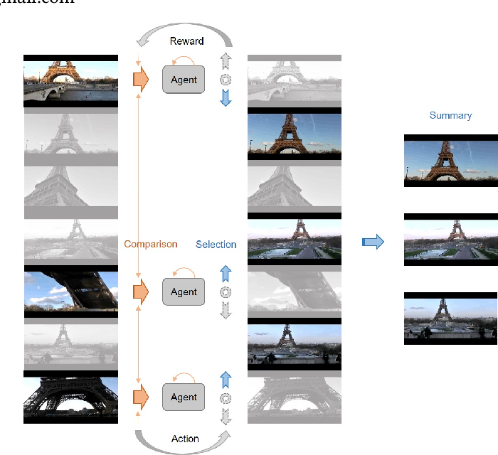 Figure 1 for Compare and Select: Video Summarization with Multi-Agent Reinforcement Learning