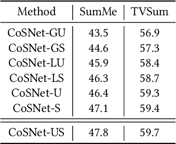 Figure 2 for Compare and Select: Video Summarization with Multi-Agent Reinforcement Learning