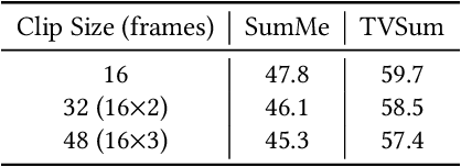 Figure 4 for Compare and Select: Video Summarization with Multi-Agent Reinforcement Learning