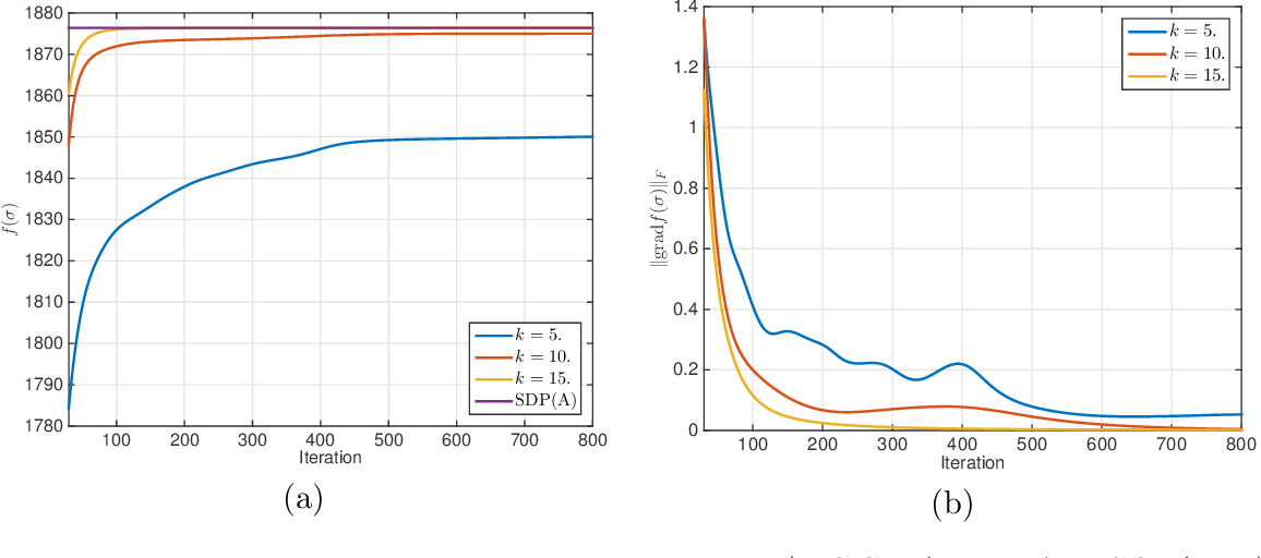 Figure 2 for Solving SDPs for synchronization and MaxCut problems via the Grothendieck inequality