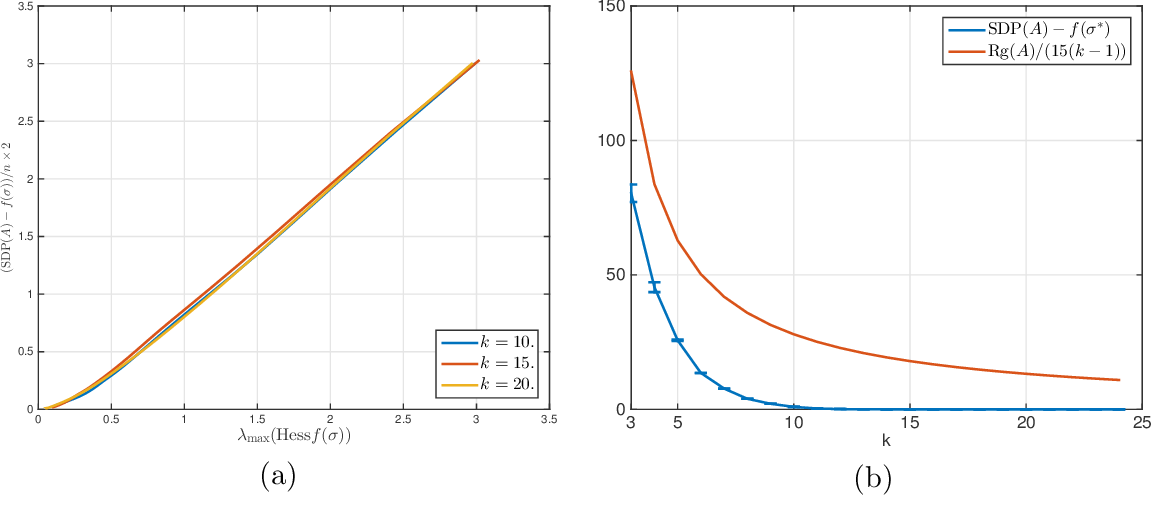 Figure 3 for Solving SDPs for synchronization and MaxCut problems via the Grothendieck inequality