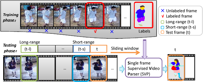 Figure 1 for Surveillance Video Parsing with Single Frame Supervision