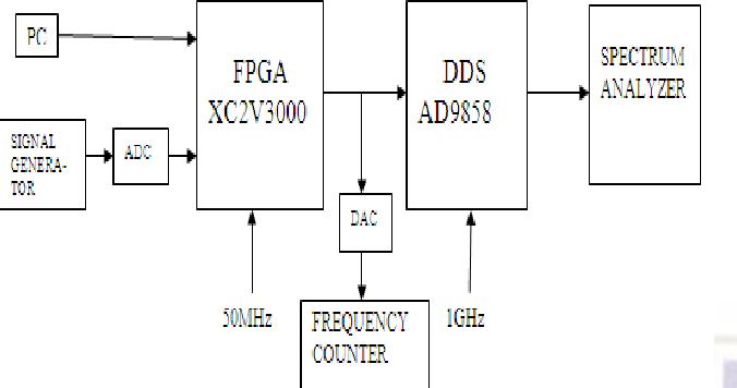 PDF] Development of FPGA for Custom Waveform Generator Based on
