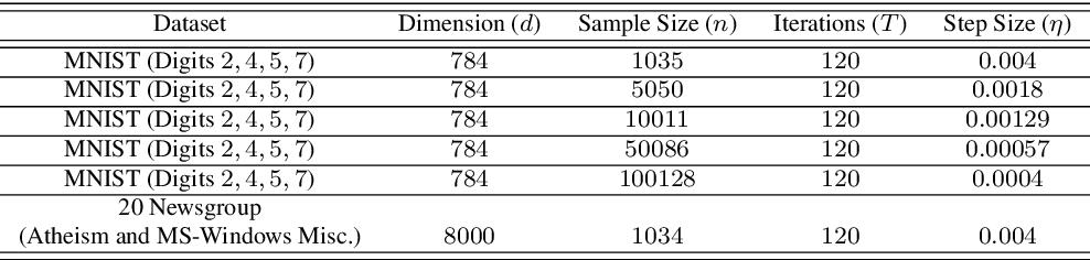 Figure 1 for Improved Linear Embeddings via Lagrange Duality