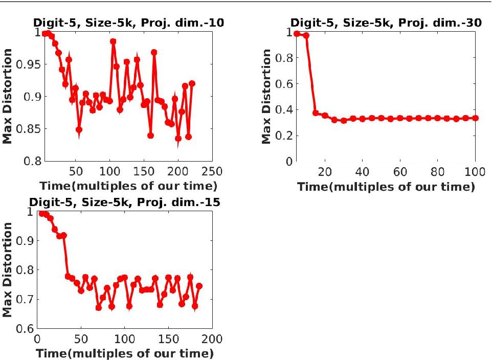 Figure 4 for Improved Linear Embeddings via Lagrange Duality