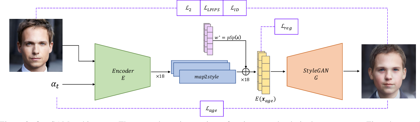 Figure 2 for Only a Matter of Style: Age Transformation Using a Style-Based Regression Model