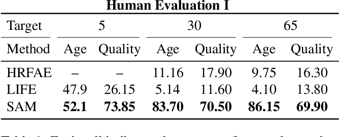 Figure 1 for Only a Matter of Style: Age Transformation Using a Style-Based Regression Model