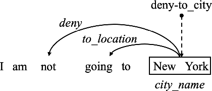 Figure 1 for Prior Knowledge Driven Label Embedding for Slot Filling in Natural Language Understanding