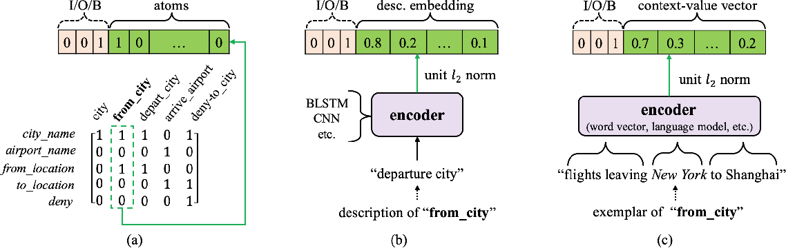 Figure 2 for Prior Knowledge Driven Label Embedding for Slot Filling in Natural Language Understanding