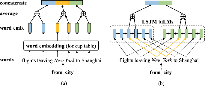 Figure 3 for Prior Knowledge Driven Label Embedding for Slot Filling in Natural Language Understanding