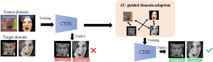 Figure 1 for AU-Guided Unsupervised Domain Adaptive Facial Expression Recognition
