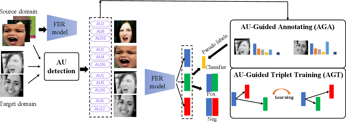 Figure 3 for AU-Guided Unsupervised Domain Adaptive Facial Expression Recognition