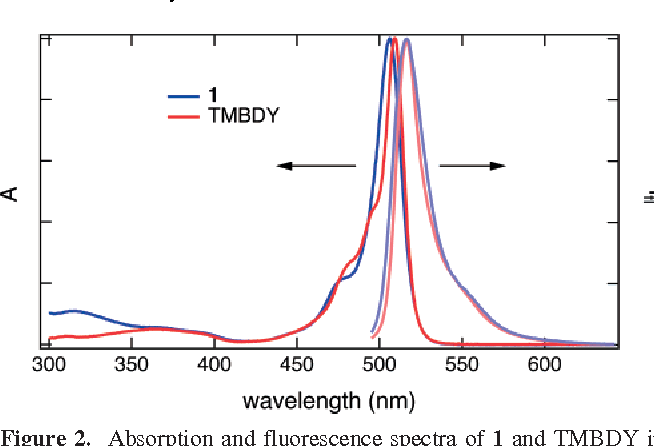 Figure 2. Absorption and fluorescence spectra of 1 and TMBDY in toluene (excitation at 480 nm).