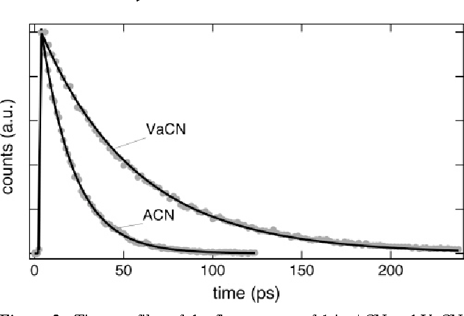 Figure 3. Time profiles of the fluorescence of 1 in ACN and VaCN measured at 525 nm after excitation at 400 nm and best singleexponential fits (solid lines).