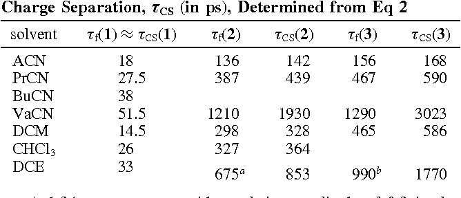 TABLE 2: Fluorescence Lifetime, τf (in ps), Measured with 1-3 in Various Polar Solvents and Time Constants of Charge Separation, τCS (in ps), Determined from Eq 2