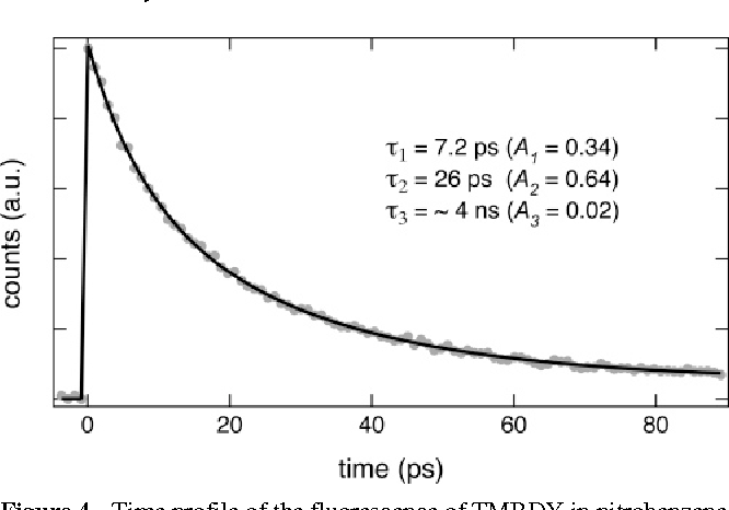Figure 4. Time profile of the fluorescence of TMBDY in nitrobenzene measured at 540 nm after excitation at 400 nm and best triexponential fit.
