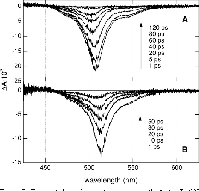 Figure 5. Transient absorption spectra measured with (A) 1 in BuCN and (B) TMBDY in nitrobenzene at different time delays after excitation at 500 nm.