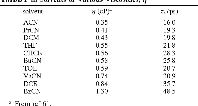 TABLE 3: Fluorescence Anisotropy Decay Times, τr, of TMBDY in Solvents of Various Viscosities, η