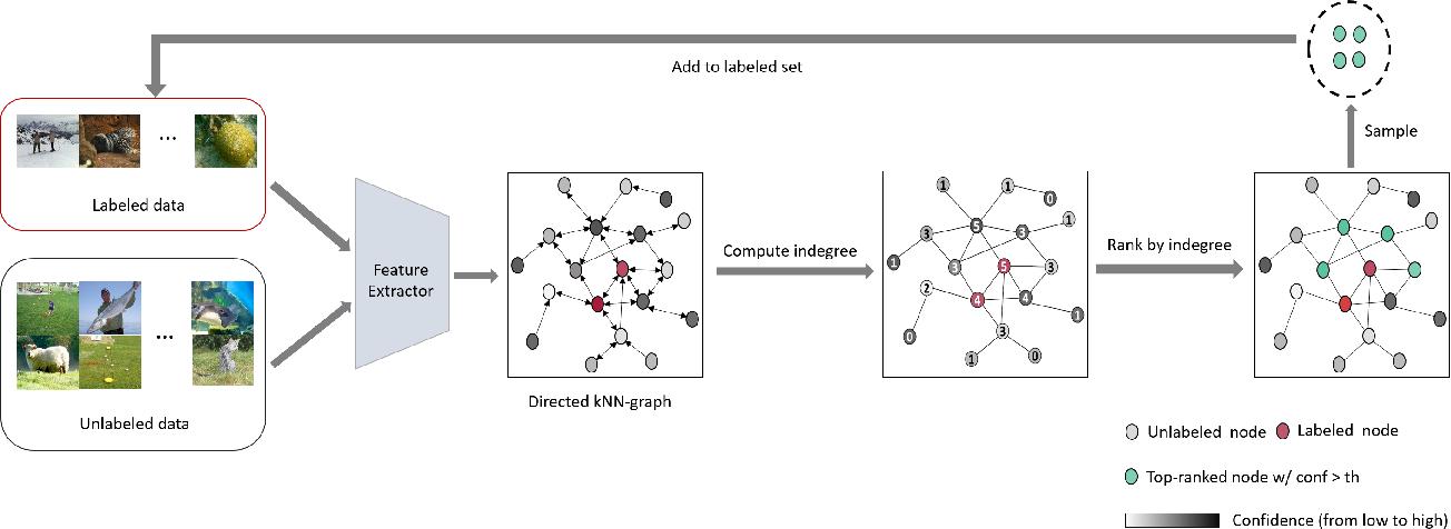 Figure 3 for Progressive Representative Labeling for Deep Semi-Supervised Learning