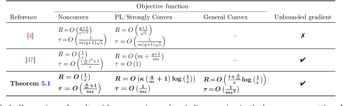 Figure 1 for Federated Learning with Compression: Unified Analysis and Sharp Guarantees