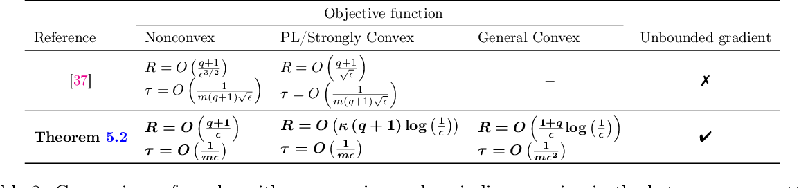 Figure 3 for Federated Learning with Compression: Unified Analysis and Sharp Guarantees