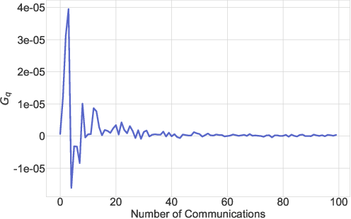 Figure 2 for Federated Learning with Compression: Unified Analysis and Sharp Guarantees