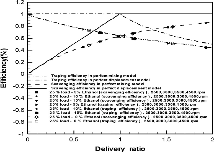 Experimental investigation of exhaust temperature and