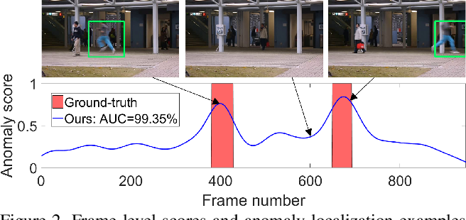 Figure 3 for Anomaly Detection in Video via Self-Supervised and Multi-Task Learning