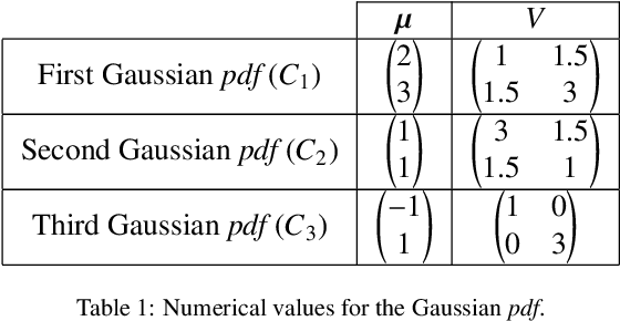 Figure 1 for Features modeling with an $α$-stable distribution: Application to pattern recognition based on continuous belief functions