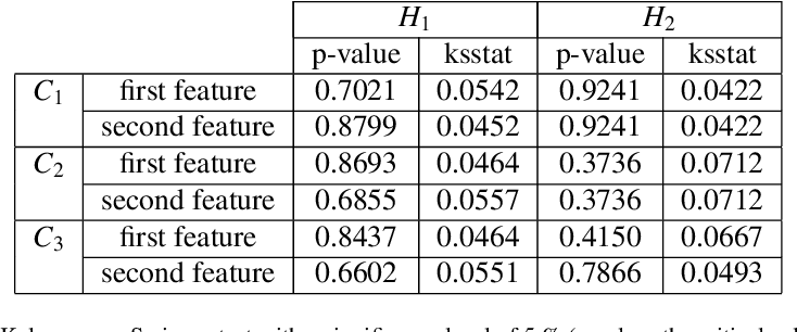 Figure 3 for Features modeling with an $α$-stable distribution: Application to pattern recognition based on continuous belief functions